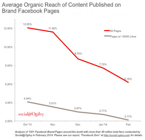 Brand reach plummeted after Facebook hit the brakes on organic.