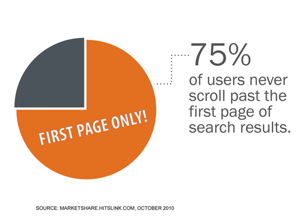 75 percent of users never scroll past the first page of search results